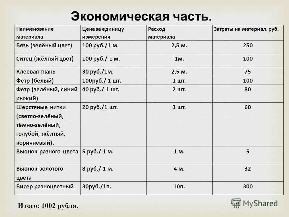 Наименование материала Цена за единицу измерения Расход материала Затраты на материал, руб. Бязь (зелёный цвет)100 руб./1 м.2,5 м.250 Ситец (жёлтый цвет)100 руб./ 1 м.1м.100 Клеевая ткань30 руб./1м.2,5 м.75 Фетр (белый)100руб./ 1 шт.1 шт.100 Фетр (зе