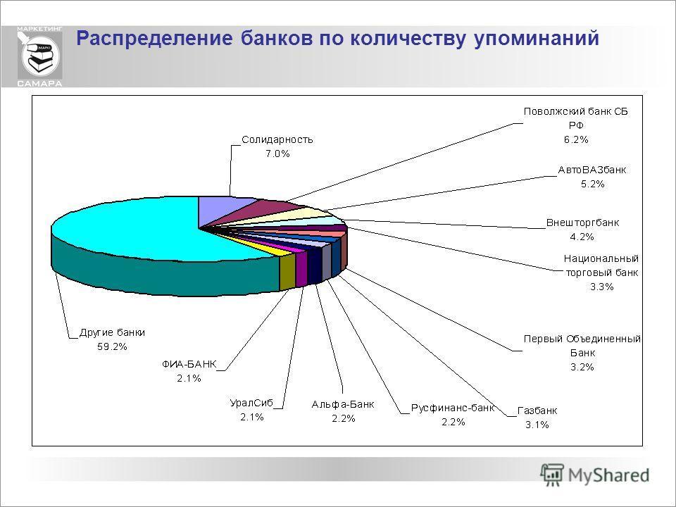 Распределение банков по количеству упоминаний