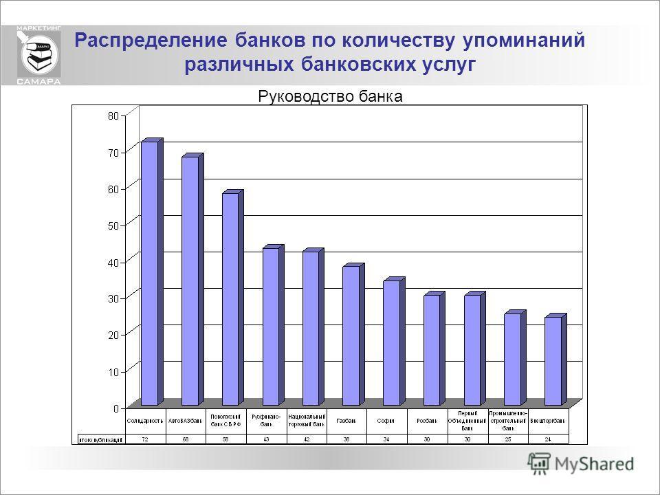Распределение банков по количеству упоминаний различных банковских услуг Руководство банка