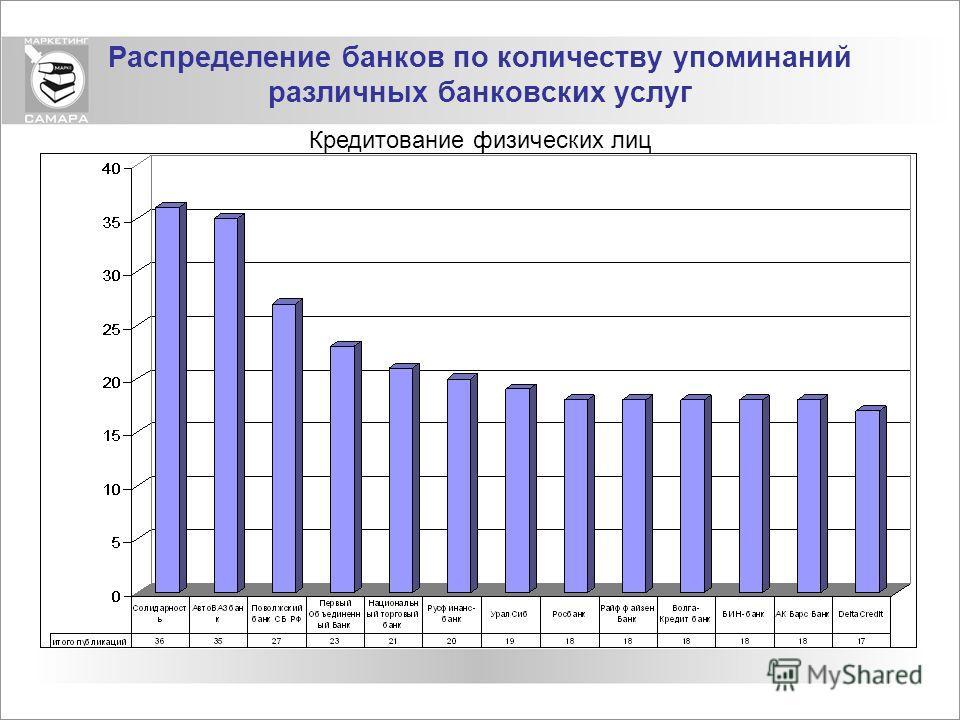 Распределение банков по количеству упоминаний различных банковских услуг Кредитование физических лиц