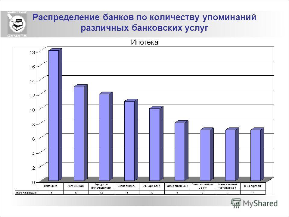 Распределение банков по количеству упоминаний различных банковских услуг Ипотека