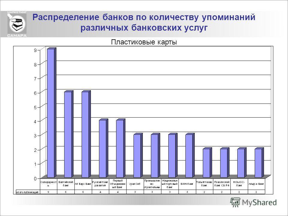 Распределение банков по количеству упоминаний различных банковских услуг Пластиковые карты