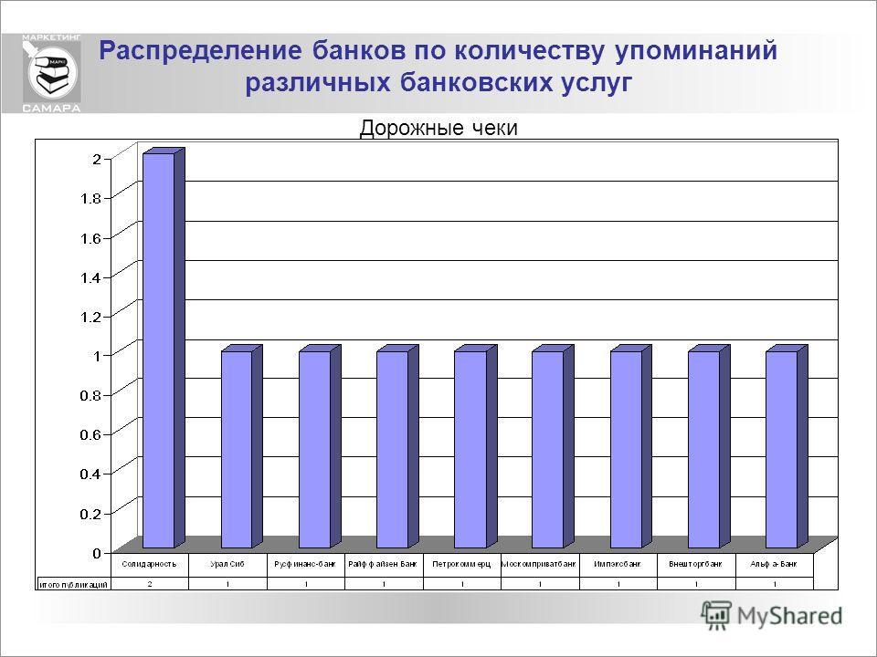 Распределение банков по количеству упоминаний различных банковских услуг Дорожные чеки