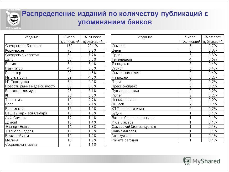 Распределение изданий по количеству публикаций с упоминанием банков
