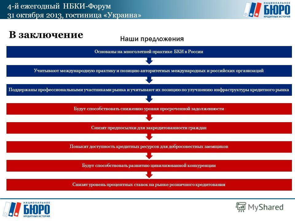 4-й ежегодный НБКИ-Форум 31 октября 2013, гостиница «Украина» В заключение Снизят уровень процентных ставок на рынке розничного кредитования Будут способствовать развитию цивилизованной конкуренции Повысят доступность кредитных ресурсов для добросове