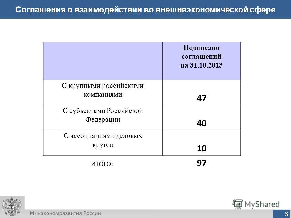 3 Соглашения о взаимодействии во внешнеэкономической сфере Подписано соглашений на 31.10.2013 С крупными российскими компаниями 47 С субъектами Российской Федерации 40 С ассоциациями деловых кругов 10 ИТОГО: 97