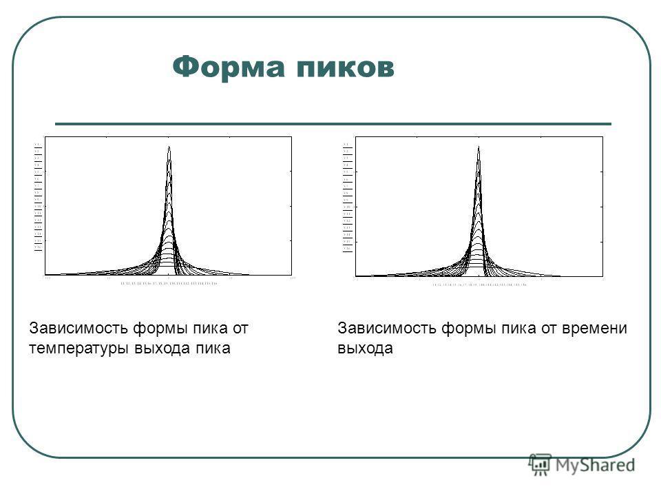 Форма пиков Зависимость формы пика от температуры выхода пика Зависимость формы пика от времени выхода