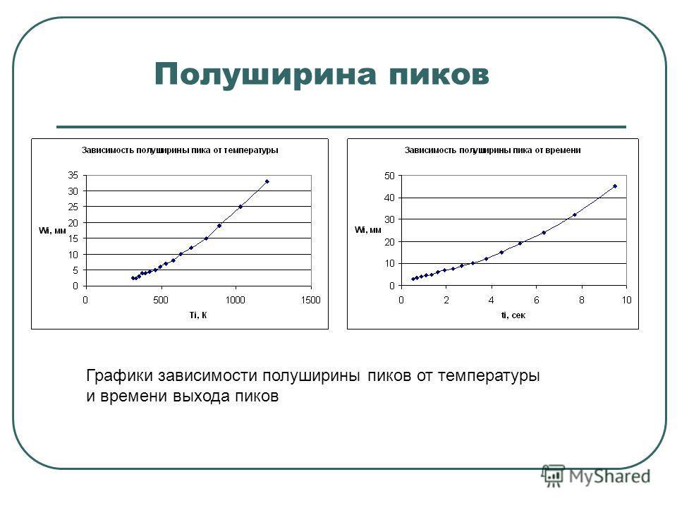 Полуширина пиков Графики зависимости полуширины пиков от температуры и времени выхода пиков