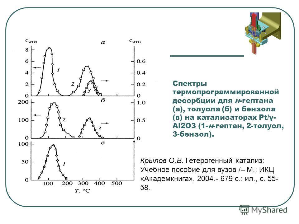 Спектры термопрограммированной десорбции для н-гептана (а), толуола (б) и бензола (в) на катализаторах Pt/γ- Al2O3 (1-н-гептан, 2-толуол, 3-бензол). Крылов О.В. Гетерогенный катализ: Учебное пособие для вузов /– М.: ИКЦ «Академкнига», 2004.- 679 с.: