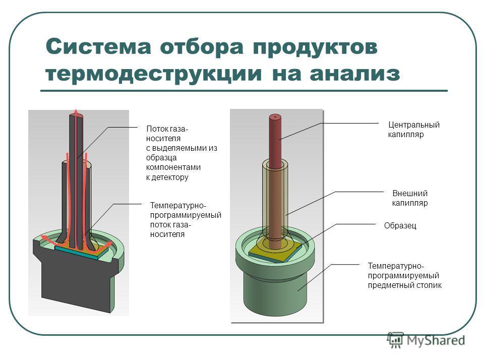 Система отбора продуктов термодеструкции на анализ Центральный капилляр Внешний капилляр Образец Температурно- программируемый предметный столик Температурно- программируемый поток газа- носителя Поток газа- носителя с выделяемыми из образца компонен