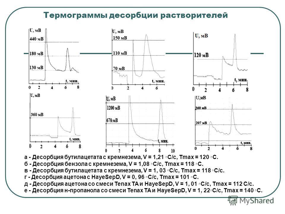 Термограммы десорбции растворителей а - Десорбция бутилацетата с кремнезема, V = 1,21 C/с, Tmax = 120 C. б - Десорбция бензола с кремнезема, V = 1,08 C/с, Tmax = 118 C. в - Десорбция бутилацетата с кремнезема, V = 1, 03 C/с, Tmax = 118 C/с. г - Десор