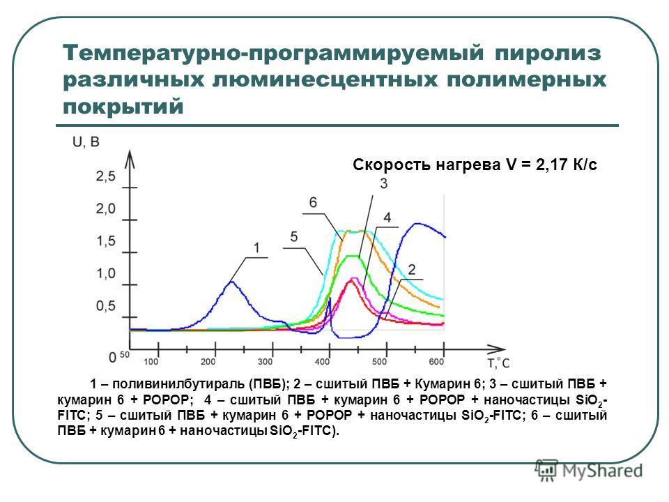 Температурно-программируемый пиролиз различных люминесцентных полимерных покрытий 1 – поливинилбутираль (ПВБ); 2 – сшитый ПВБ + Кумарин 6; 3 – сшитый ПВБ + кумарин 6 + POPOP; 4 – сшитый ПВБ + кумарин 6 + POPOP + наночастицы SiO 2 - FITC; 5 – сшитый П