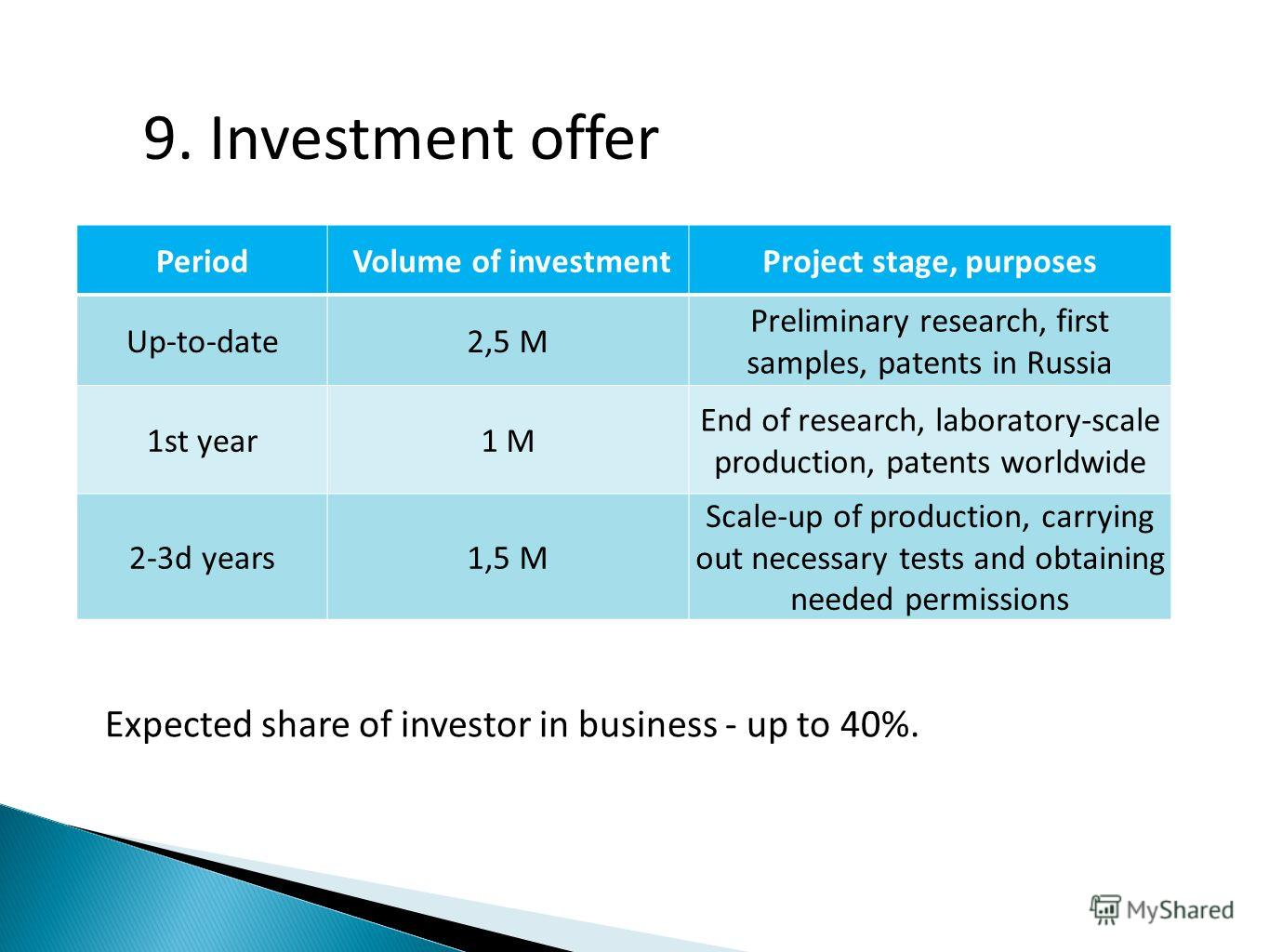 9. Investment offer Expected share of investor in business - up to 40%. Period Volume of investmentProject stage, purposes Up-to-date2,5 M Preliminary research, first samples, patents in Russia 1st year1 M End of research, laboratory-scale production