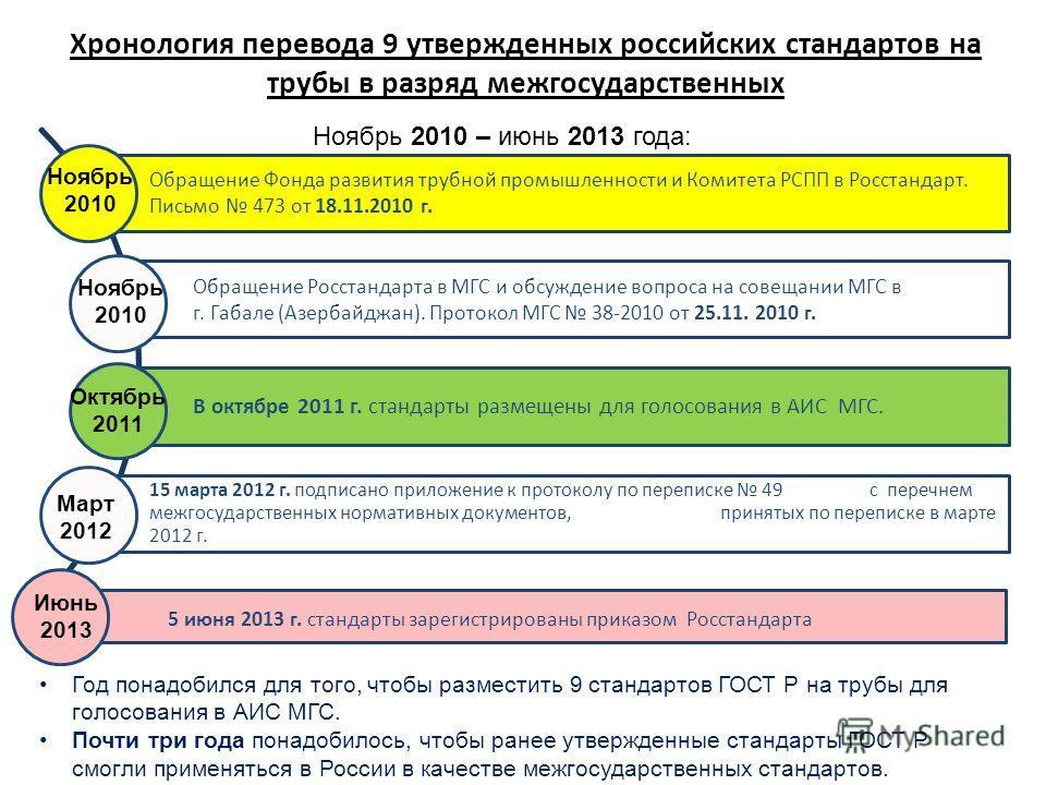 Обращение Фонда развития трубной промышленности и Комитета РСПП в Росстандарт. Письмо 473 от 18.11.2010 г. Обращение Росстандарта в МГС и обсуждение вопроса на совещании МГС в г. Габале (Азербайджан). Протокол МГС 38-2010 от 25.11. 2010 г. В октябре