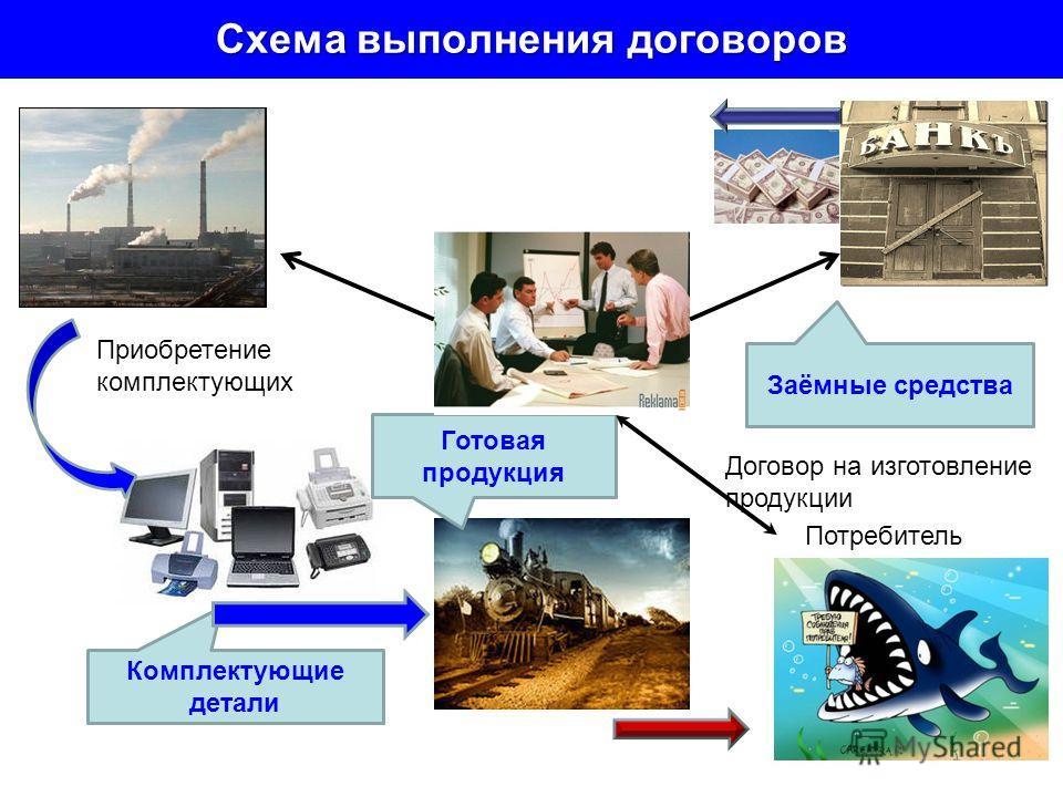 Схема выполнения договоров Готовая продукция Комплектующие детали Заёмные средства Потребитель Приобретение комплектующих Договор на изготовление продукции