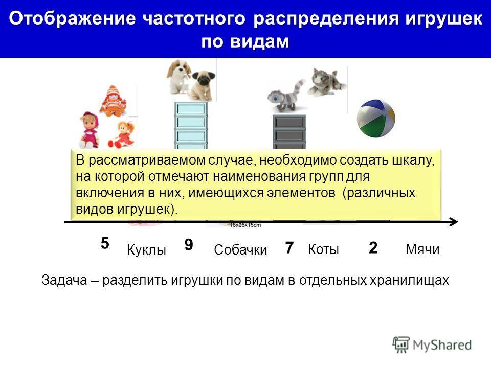 Отображение частотного распределения игрушек по видам КуклыСобачки КотыМячи 5 9 72 Задача – разделить игрушки по видам в отдельных хранилищах В рассматриваемом случае, необходимо создать шкалу, на которой отмечают наименования групп для включения в н