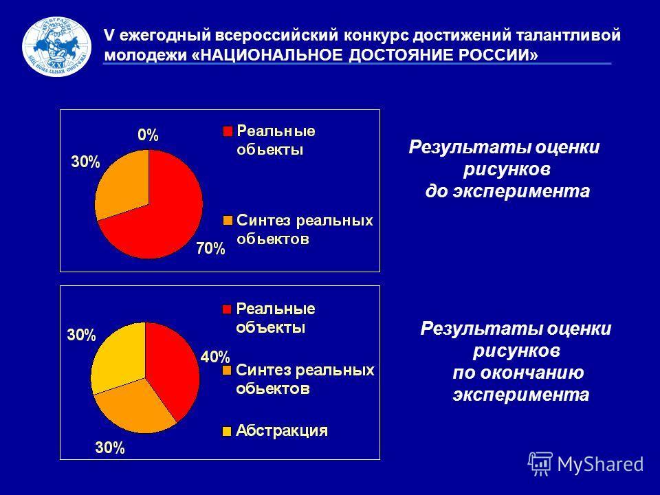 Результаты оценки рисунков по окончанию эксперимента Результаты оценки рисунков до эксперимента V ежегодный всероссийский конкурс достижений талантливой молодежи «НАЦИОНАЛЬНОЕ ДОСТОЯНИЕ РОССИИ»