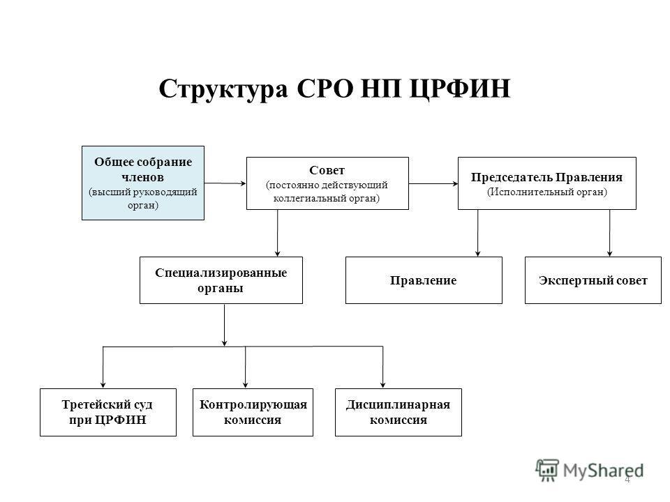 Форекс-компаний категории а в соответствии со стандартом сро црфин работа на форексе новичку