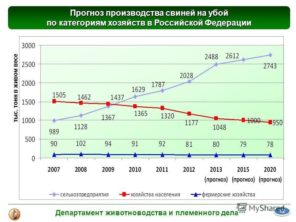 тыс. тонн в живом весе Прогноз производства свиней на убой по категориям хозяйств в Российской Федерации Департамент животноводства и племенного дела 12