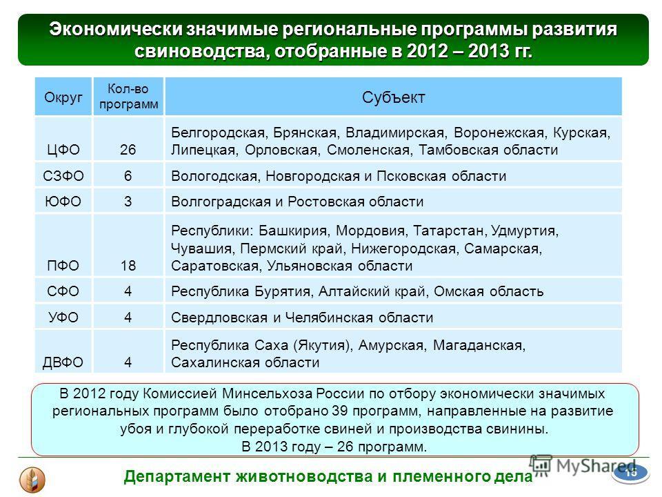 В 2012 году Комиссией Минсельхоза России по отбору экономически значимых региональных программ было отобрано 39 программ, направленные на развитие убоя и глубокой переработке свиней и производства свинины. В 2013 году – 26 программ. Экономически знач