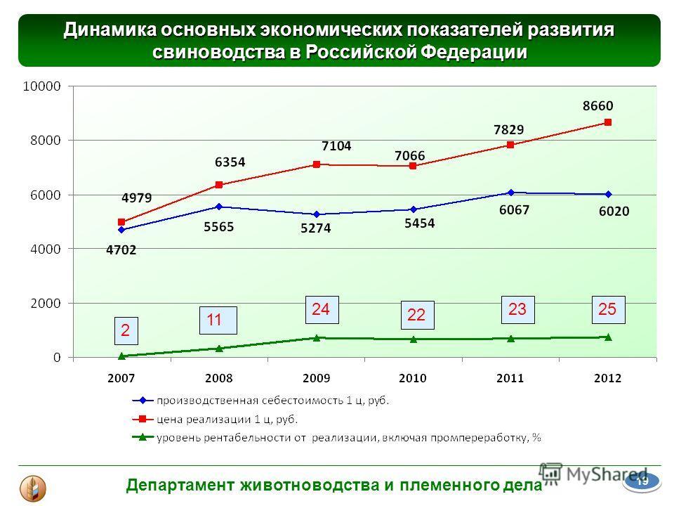 Динамика основных экономических показателей развития свиноводства в Российской Федерации Департамент животноводства и племенного дела 19 22222 2523 22 24 2 11