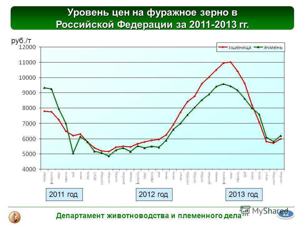 Уровень цен на фуражное зерно в Российской Федерации за 2011-2013 гг. 2011 год руб./т Департамент животноводства и племенного дела 2011 год2013 год2011 год2012 год 22