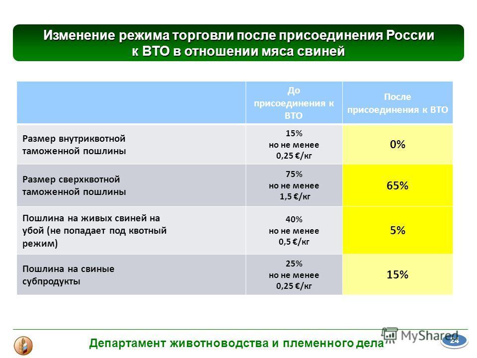 Изменение режима торговли после присоединения России к ВТО в отношении мяса свиней До присоединения к ВТО После присоединения к ВТО Размер внутриквотной таможенной пошлины 15% но не менее 0,25 /кг 0% Размер сверхквотной таможенной пошлины 75% но не м