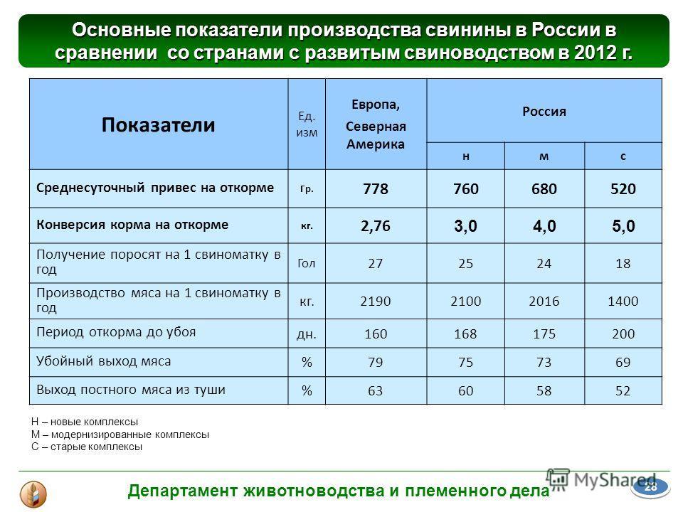 Показатели Ед. изм Европа, Северная Америка Россия нмс Среднесуточный привес на откорме Гр. 778760680520 Конверсия корма на откорме кг. 2,76 3,04,05,0 Получение поросят на 1 свиноматку в год Гол 27252418 Производство мяса на 1 свиноматку в год кг.219