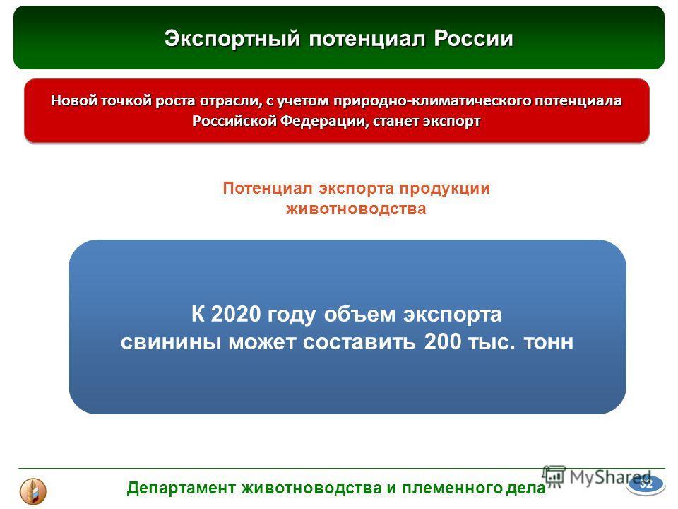 Новой точкой роста отрасли, с учетом природно-климатического потенциала Российской Федерации, станет экспорт Потенциал экспорта продукции животноводства К 2020 году объем экспорта свинины может составить 200 тыс. тонн Экспортный потенциал России Депа
