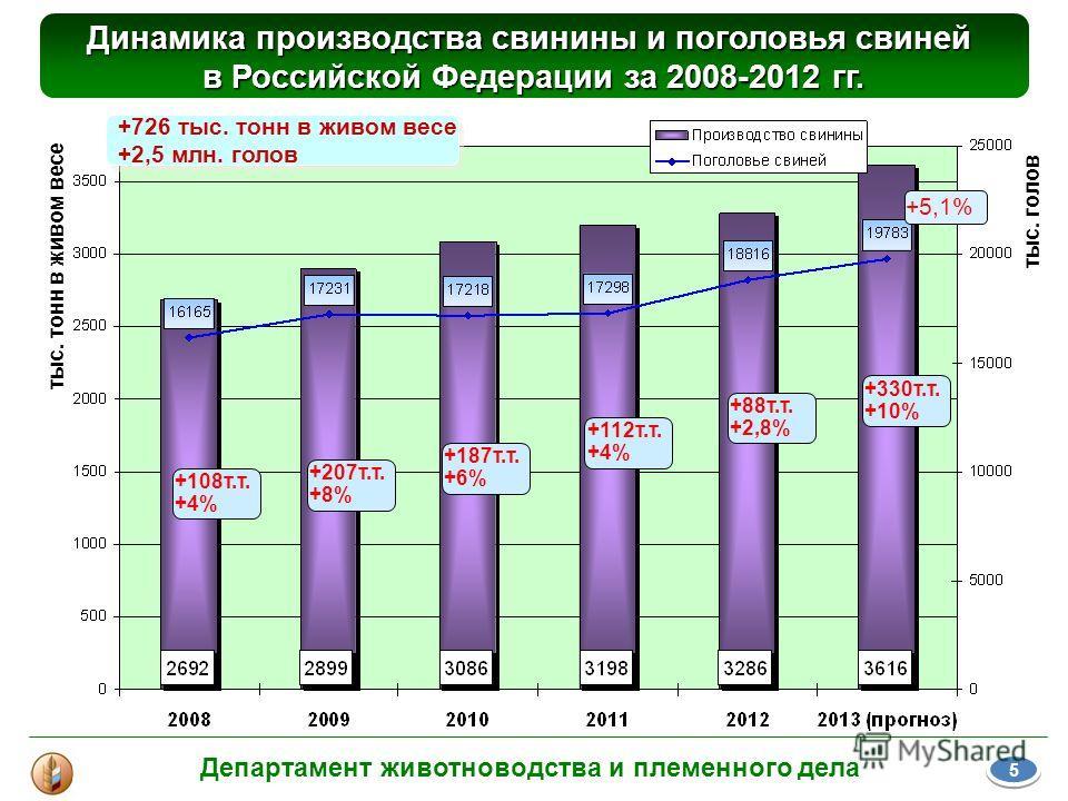 Динамика производства свинины и поголовья свиней в Российской Федерации за 2008-2012 гг. тыс. голов тыс. тонн в живом весе +726 тыс. тонн в живом весе +2,5 млн. голов +726 тыс. тонн в живом весе +2,5 млн. голов +108т.т. +4% +207т.т. +8% +187т.т. +6%