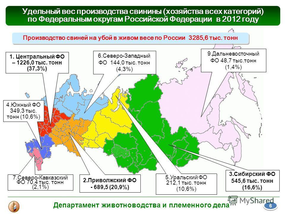 Производство свиней на убой в живом весе по России 3285,6 тыс. тонн 3.Сибирский ФО 545,6 тыс. тонн (16,6%) 9.Дальневосточный ФО 48,7 тыс.тонн (1,4%) 5.Уральский ФО 212,1 тыс. тонн (10,6%) 6.Северо-Западный ФО 144,0 тыс. тонн (4,3%) 2.Приволжский ФО -