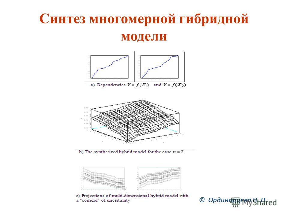 Синтез многомерной гибридной модели © Ординарцева Н. П.