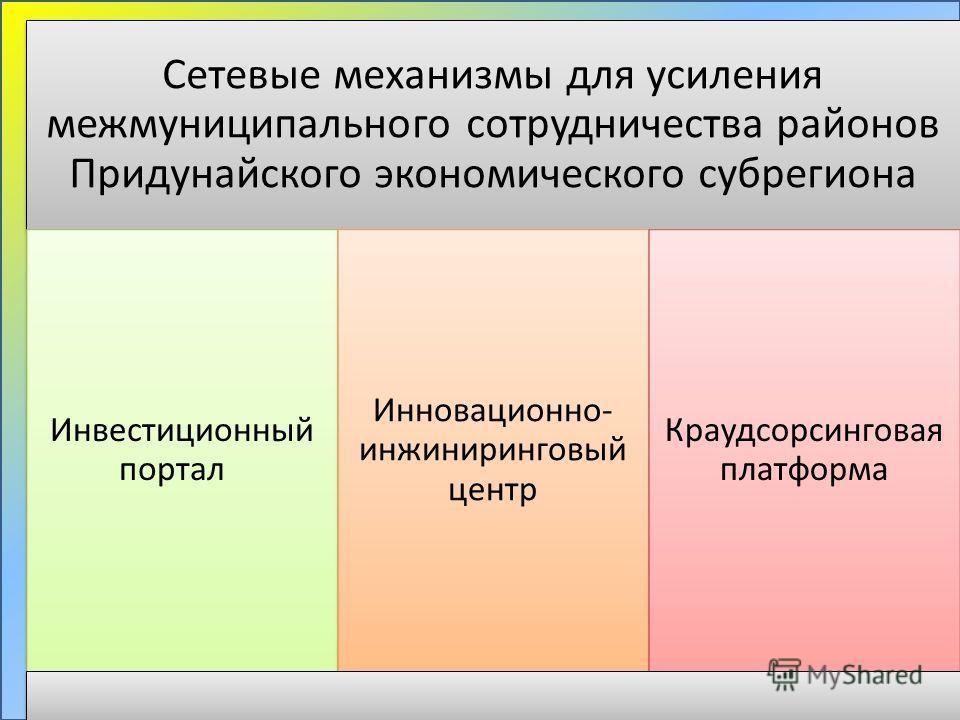 Сетевые механизмы для усиления межмуниципального сотрудничества районов Придунайского экономического субрегиона Инвестиционный портал Инновационно- инжиниринговый центр Краудсорсинговая платформа