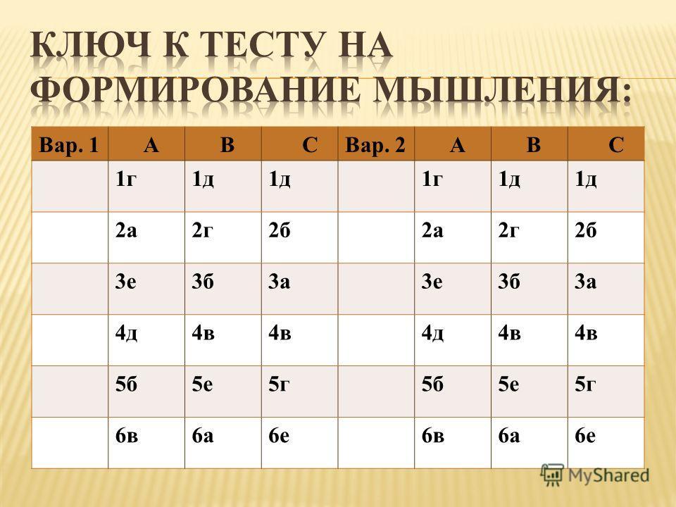 Вар. 1 А В СВар. 2 А В С 1г1д 1г1д 2а2г2б2а2г2б 3е3б3а3е3б3а 4д4в 4д4в 5б5е5г5б5е5г 6в6а6е6в6а6е