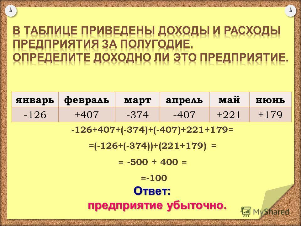 -126+407+(-374)+(-407)+221+179= =(-126+(-374))+(221+179) = = -500 + 400 = =-100Ответ: предприятие убыточно. предприятие убыточно. январьфевральмартапрельмайиюнь -126+407-374-407+221+179
