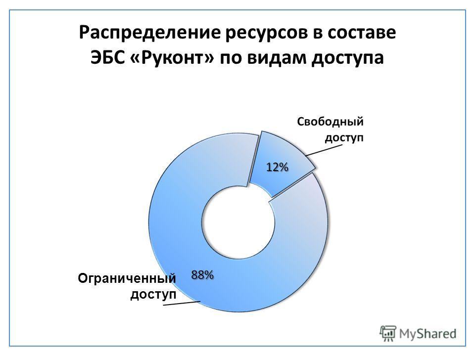 Распределение ресурсов в составе ЭБС «Руконт» по видам доступа Ограниченный доступ
