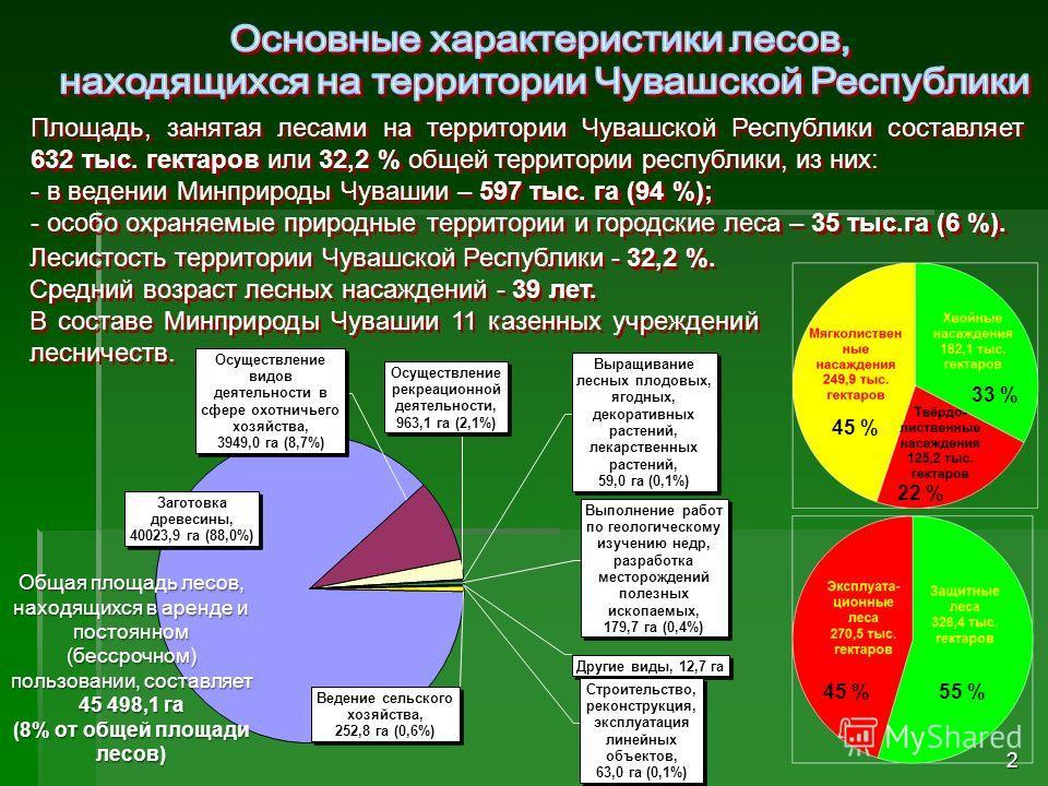2 Площадь, занятая лесами на территории Чувашской Республики составляет 632 тыс. гектаров или 32,2 % общей территории республики, из них: - в ведении Минприроды Чувашии – 597 тыс. га (94 %); - особо охраняемые природные территории и городские леса –