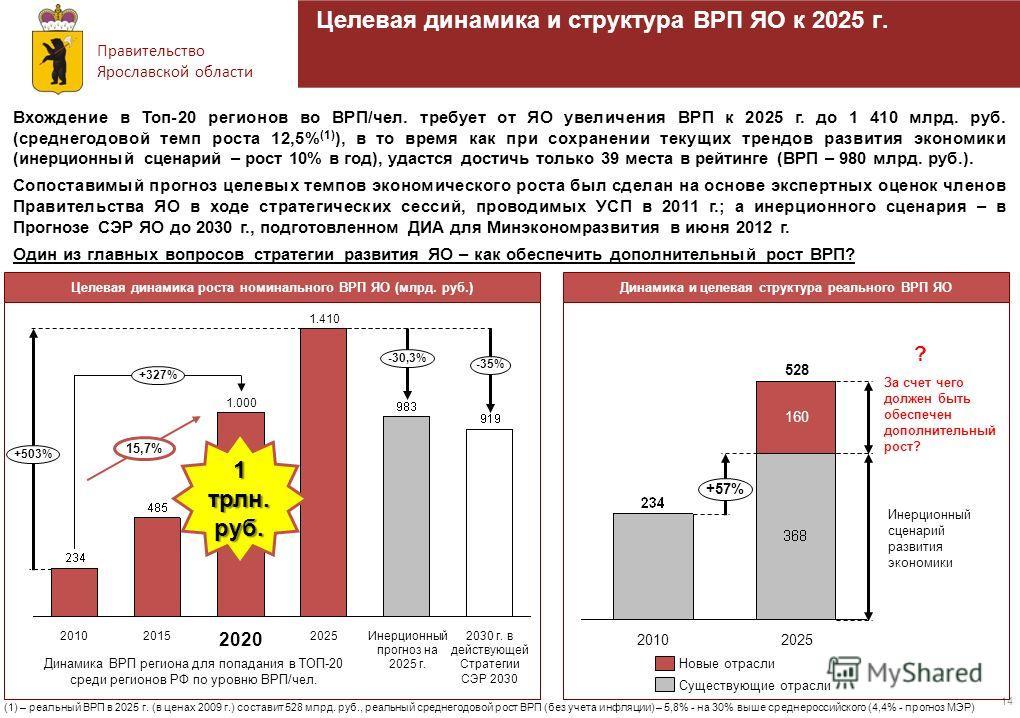 Правительство Ярославской области 14 Вхождение в Топ-20 регионов во ВРП/чел. требует от ЯО увеличения ВРП к 2025 г. до 1 410 млрд. руб. (среднегодовой темп роста 12,5% (1) ), в то время как при сохранении текущих трендов развития экономики (инерционн
