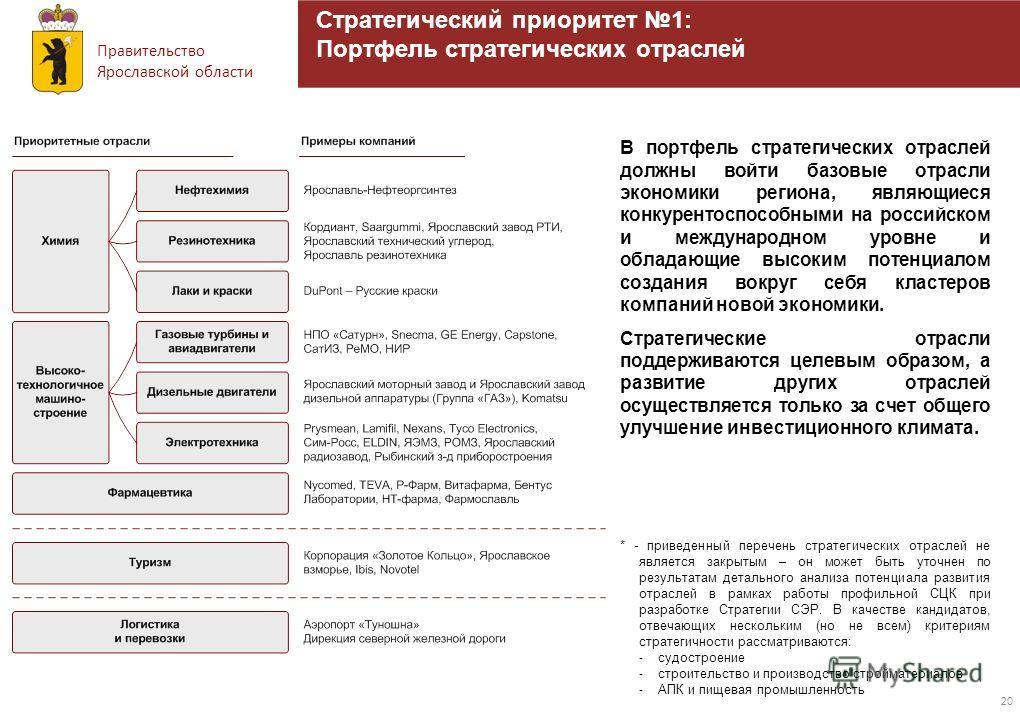 Правительство Ярославской области 20 Стратегический приоритет 1: Портфель стратегических отраслей В портфель стратегических отраслей должны войти базовые отрасли экономики региона, являющиеся конкурентоспособными на российском и международном уровне
