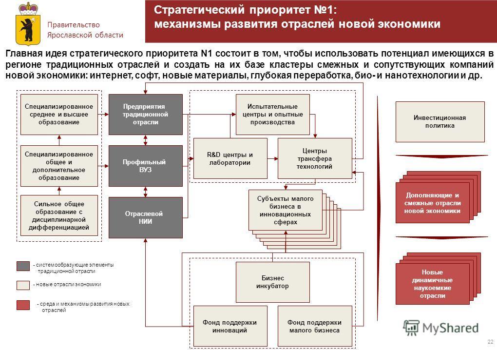 Правительство Ярославской области 22 Стратегический приоритет 1: механизмы развития отраслей новой экономики Предприятия традиционной отрасли R&D центры и лаборатории Центры трансфера технологий Бизнес инкубатор Фонд поддержки инноваций Фонд поддержк