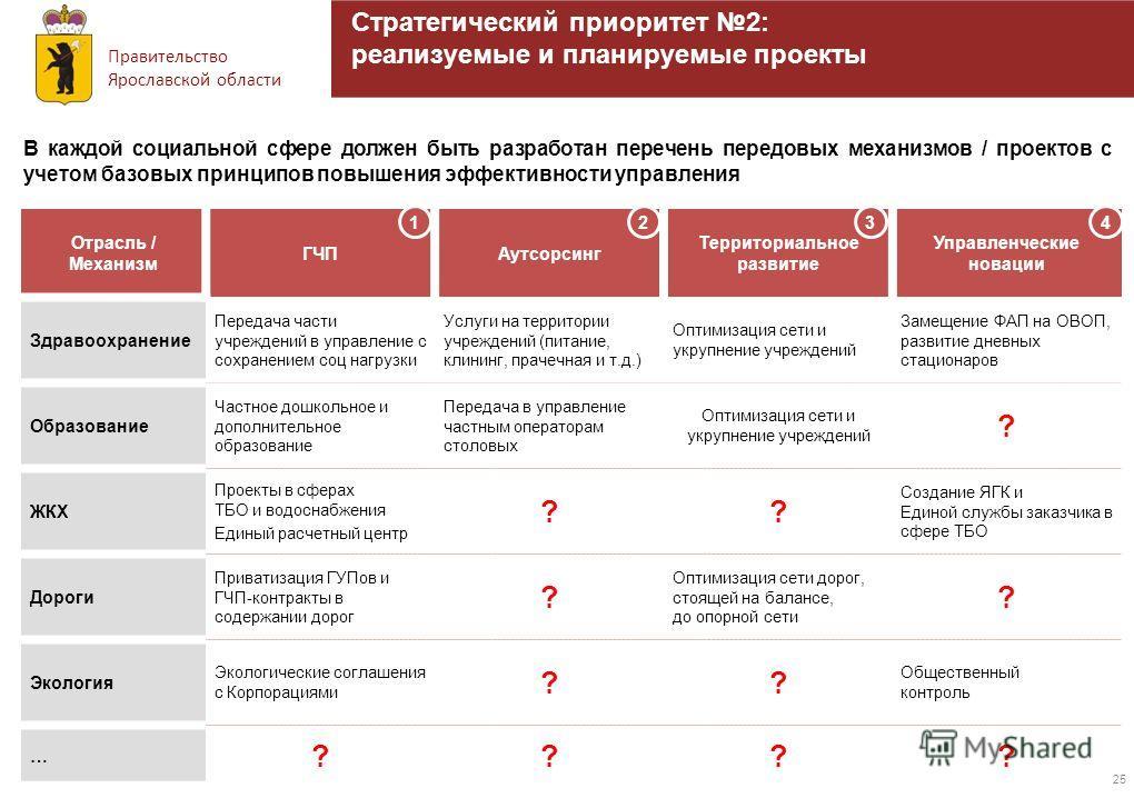 Правительство Ярославской области 25 Стратегический приоритет 2: реализуемые и планируемые проекты В каждой социальной сфере должен быть разработан перечень передовых механизмов / проектов с учетом базовых принципов повышения эффективности управления