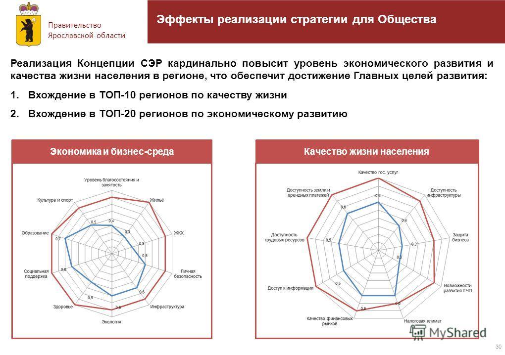 Правительство Ярославской области 30 Эффекты реализации стратегии для Общества Реализация Концепции СЭР кардинально повысит уровень экономического развития и качества жизни населения в регионе, что обеспечит достижение Главных целей развития: 1.Вхожд
