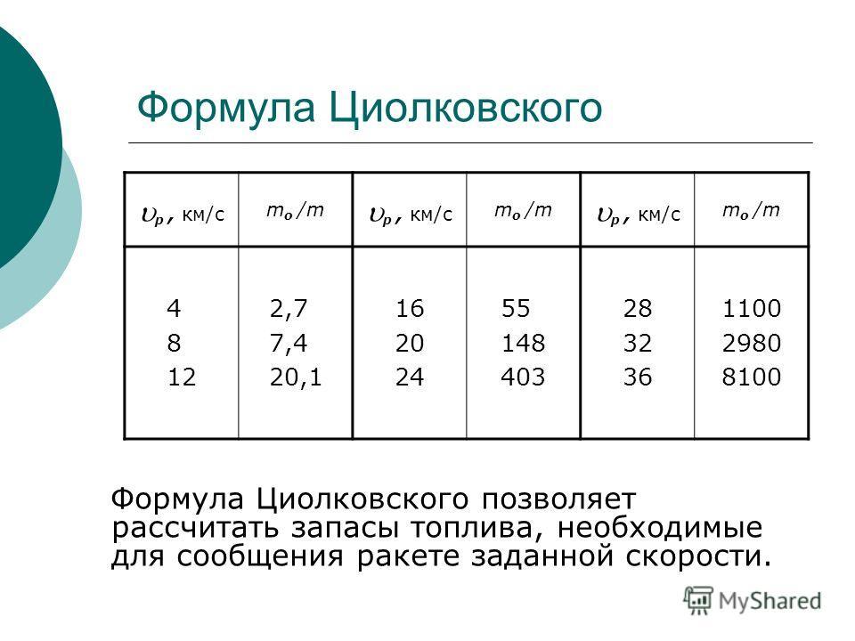 Формула Циолковского Формула Циолковского позволяет рассчитать запасы топлива, необходимые для сообщения ракете заданной скорости. p, км/с m o /m p, км/с m o /m p, км/с m o /m 4 8 12 2,7 7,4 20,1 16 20 24 55 148 403 28 32 36 1100 2980 8100