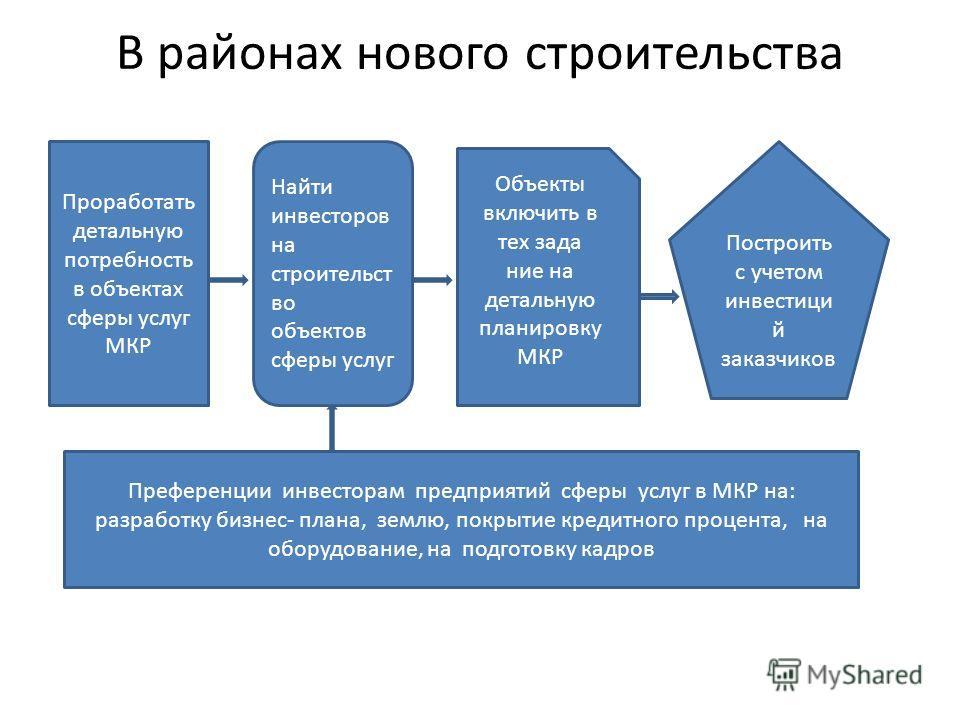 В районах нового строительства Проработать детальную потребность в объектах сферы услуг МКР Найти инвесторов на строительст во объектов сферы услуг Объекты включить в тех зада ние на детальную планировку МКР Построить с учетом инвестици й заказчиков