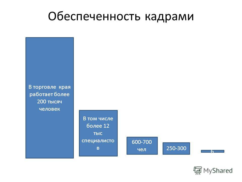 Обеспеченность кадрами В торговле края работает более 200 тысяч человек В том числе более 12 тыс специалисто в 600-700 чел 250-300 6