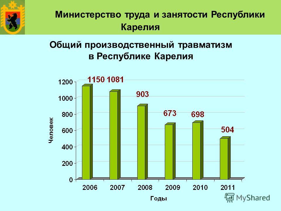 Общий производственный травматизм в Республике Карелия Министерство труда и занятости Республики Карелия