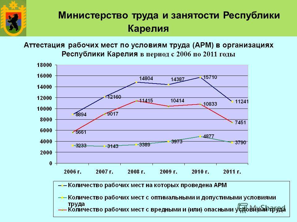 Аттестация рабочих мест по условиям труда (АРМ) в организациях Республики Карелия в период с 2006 по 2011 годы Министерство труда и занятости Республики Карелия