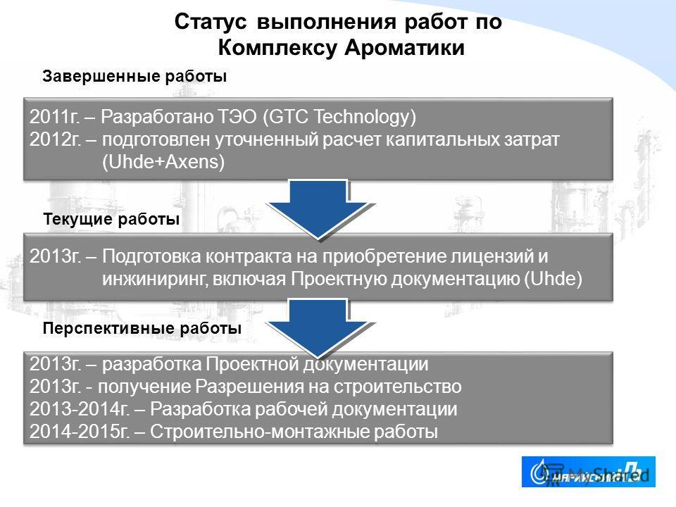 YOUR LOGO Статус выполнения работ по Комплексу Ароматики 2011г. – Разработано ТЭО (GTC Technology) 2012г. – подготовлен уточненный расчет капитальных затрат (Uhde+Axens) 2011г. – Разработано ТЭО (GTC Technology) 2012г. – подготовлен уточненный расчет