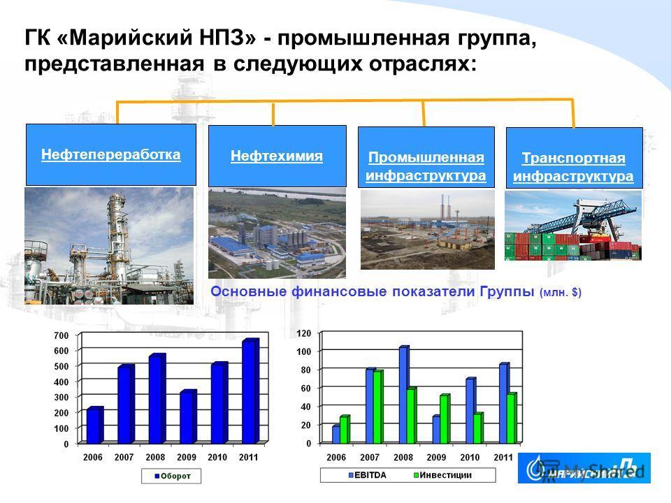 YOUR LOGO Нефтепереработка Нефтехимия Промышленная инфраструктура Транспортная инфраструктура Основные финансовые показатели Группы (млн. $) ГК «Марийский НПЗ» - промышленная группа, представленная в следующих отраслях: