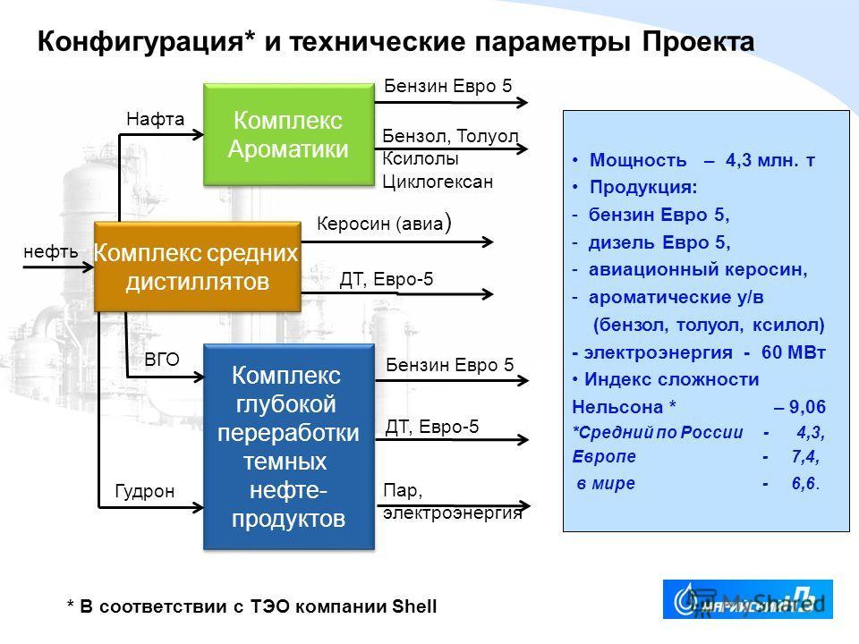 YOUR LOGO Мощность – 4,3 млн. т Продукция: - бензин Евро 5, - дизель Евро 5, - авиационный керосин, - ароматические у/в (бензол, толуол, ксилол) - электроэнергия - 60 МВт Индекс сложности Нельсона * – 9,06 *Средний по России - 4,3, Европе - 7,4, в ми